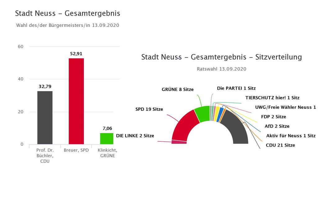 Ergebnisse der Kommunalwahl