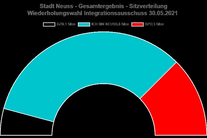 Wahl zum Integrationssausschuss