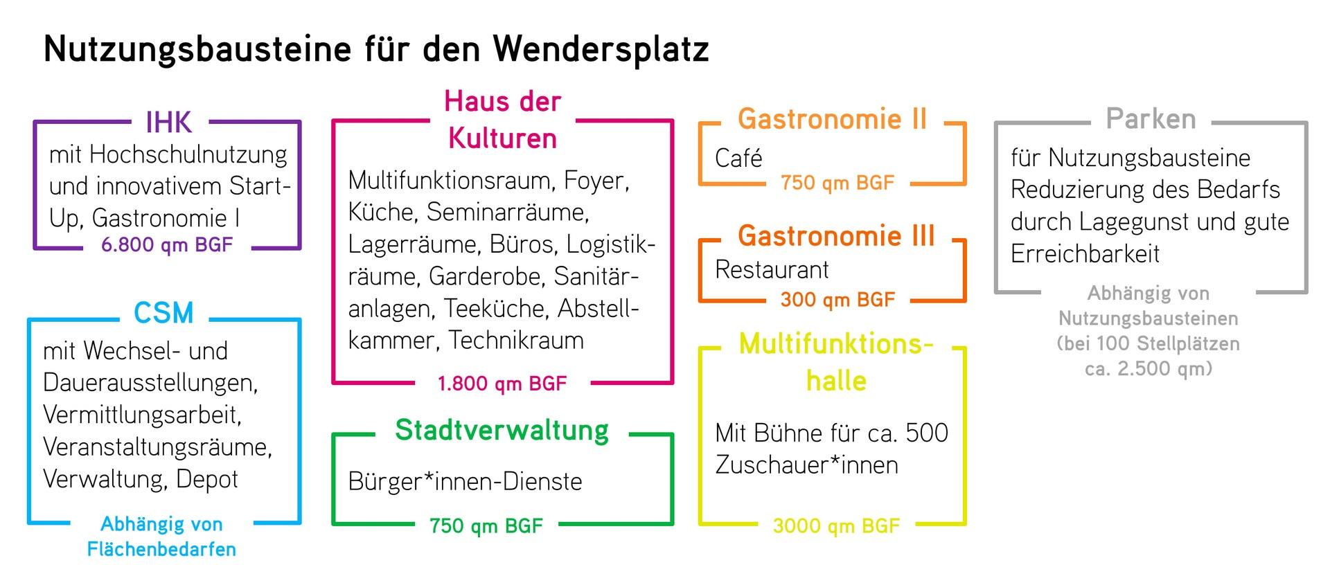 2604 Wendersplatz und Landesgartenschau 02 - Moegliche Nutzungsbausteine Wendersplatz.jpg