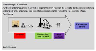 Abb. 4: Erläuterung der LCA-Methodik