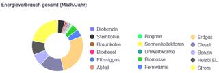 Abb. 5: Endenergieverbrauch der Stadt Neuss 2014 bis 2018 nach Energieträgern in MWh (Teil 1)