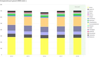 Abb. 5 : Endenergieverbrauch der Stadt Neuss 2014 bis 2018 nach Energieträgern in MWh (Teil 2)