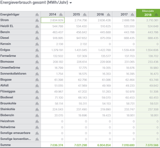 Abb. 6: Endenergieverbrauch der Stadt Neuss 2014 bis 2018 nach Energieträgern in MWh