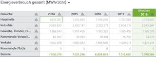Abb. 8: Endenergieverbrauch der Stadt Neuss 2014 bis 2018 in MWh