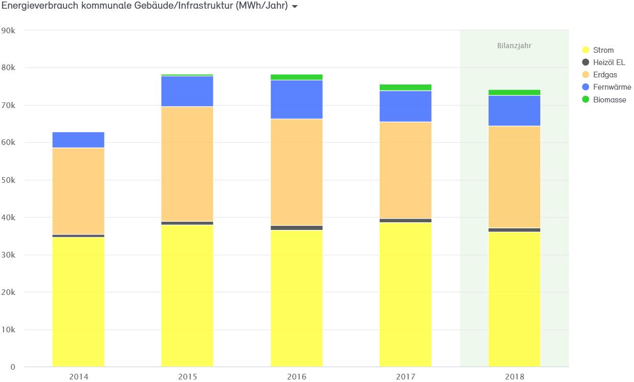 Abb. 11: Endenergieverbrauch der Stadtverwaltung Neuss 2014 bis 2018 nach Energieträgern in MWh