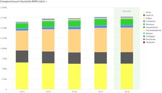 Abb. 13: Anteile Energieverbrauch Haushalte 2014 bis 2018 nach Energieträgern in MWh