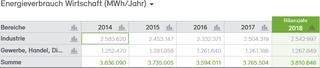 Abb. 16: Anteile Energieverbrauch Wirtschaft 2014 bis 2018 in MWh
