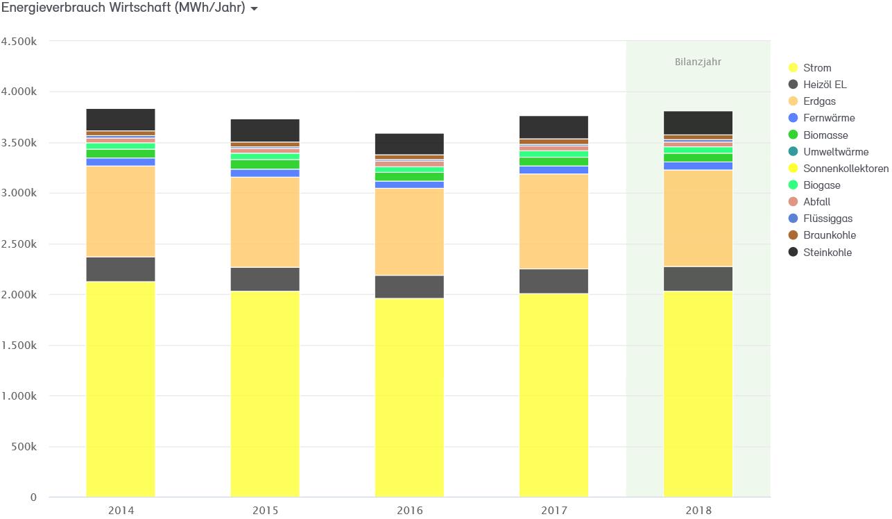 Abb. 17: Anteile Energieverbrauch Wirtschaft 2014 bis 2018 nach Energieträgern in MWh