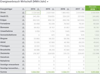 Abb. 18: Anteile Energieverbrauch Wirtschaft 2014 bis 2018 nach Energieträgern in MWh