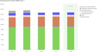 Abb. 19: Anteile Energieverbrauch Verkehr 2014 bis 2018 in MWh