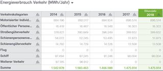 Abb. 20: Anteile Energieverbrauch Verkehr 2014 bis 2018 in MWh