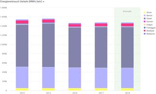 Abb. 21: Anteile Energieverbrauch Verkehr 2014 bis 2018 nach Energieträgern in MWh