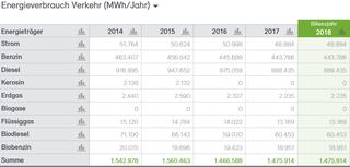 Abb. 22: Anteile Energieverbrauch Verkehr 2014 bis 2018 nach Energieträgern in MWh