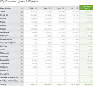 Abb. 24: CO2-Bilanz für die Stadt Neuss 2014–2018