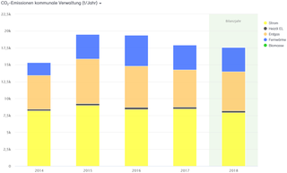 Abb. 25: CO2-Bilanz für die Verwaltung der Stadt Neuss 2014–2018