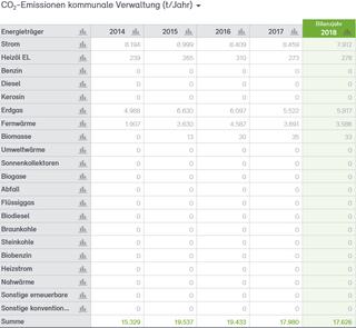 Abb. 26: CO2-Bilanz für die Verwaltung der Stadt Neuss 2014–2018
