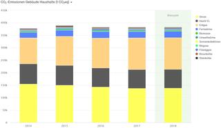 Abb. 27: CO2-Bilanz für die Haushalte der Stadt Neuss 2014–2018