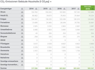 Abb. 28: CO2-Bilanz für die Haushalte der Stadt Neuss 2014–2018