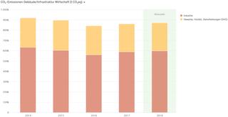 Abb. 29: CO2-Bilanz für die Wirtschaft der Stadt Neuss 2014–2018