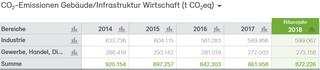 Abb. 30: CO2-Bilanz für die Wirtschaft der Stadt Neuss 2014–2018