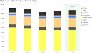 Abb. 31: CO2-Bilanz für die Wirtschaft der Stadt Neuss 2014–2018