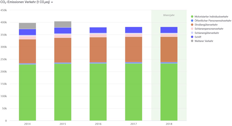Abb. 33: CO2-Bilanz für den Verkehr der Stadt Neuss 2014–2018