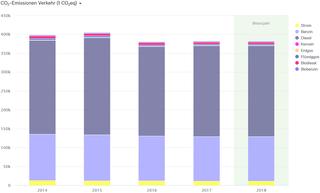 Abb. 35: CO2-Bilanz für den Verkehr der Stadt Neuss 2014–2018