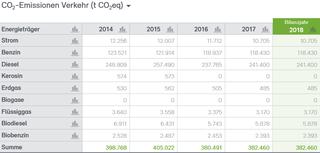 Abb. 36: CO2-Bilanz für den Verkehr der Stadt Neuss 2014–2018