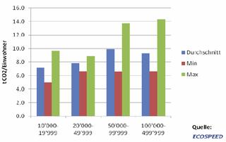 Abb. 46: Durchschnittliche CO2-Emission je Einwohner in deutschen Kommunen